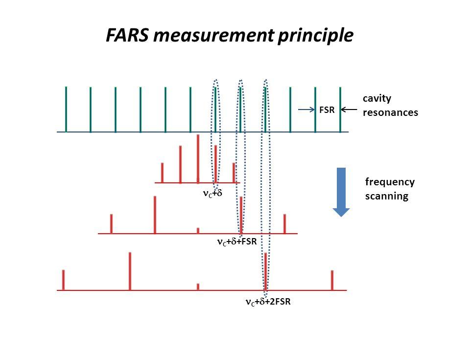 C + +2FSR C + +FSR C + cavity resonances frequency scanning FSR FARS measurement principle