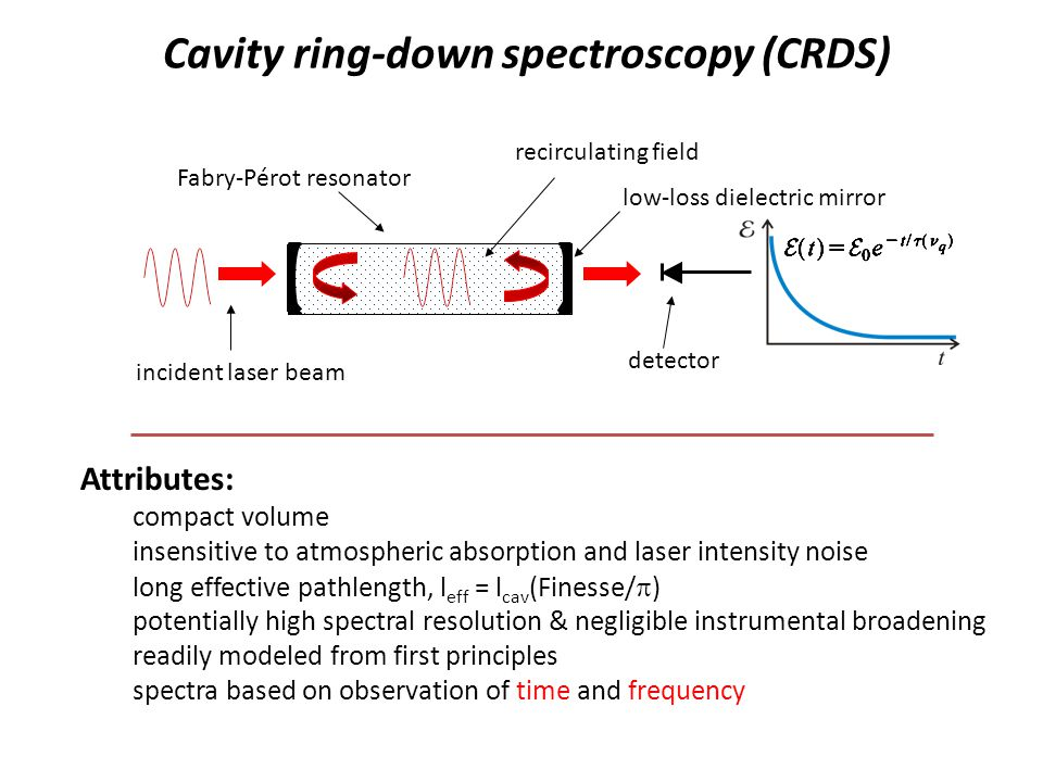 Single-mode excitation with locked cavity Cavity ring-down spectroscopy (CRDS) Fabry-Pérot resonator incident laser beam recirculating field detector low-loss dielectric mirror Attributes: compact volume insensitive to atmospheric absorption and laser intensity noise long effective pathlength, l eff = l cav (Finesse/ ) potentially high spectral resolution & negligible instrumental broadening readily modeled from first principles spectra based on observation of time and frequency