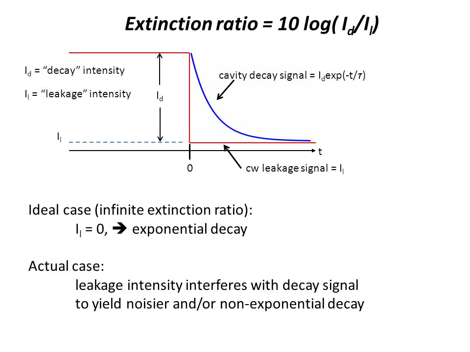 Extinction ratio = 10 log( I d /I l ) t 0 I l = leakage intensity I d = decay intensity IdId IlIl cavity decay signal = I d exp(-t/ ) cw leakage signal = I l Ideal case (infinite extinction ratio): I l = 0, exponential decay Actual case: leakage intensity interferes with decay signal to yield noisier and/or non-exponential decay