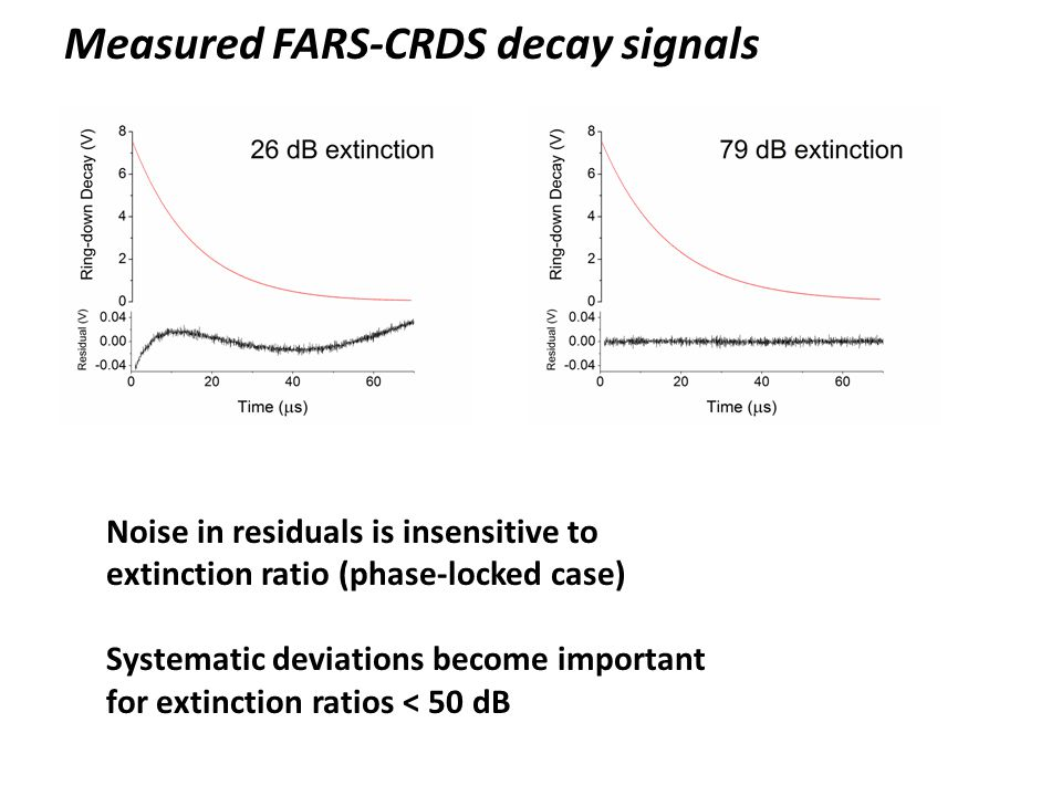 Measured FARS-CRDS decay signals Noise in residuals is insensitive to extinction ratio (phase-locked case) Systematic deviations become important for extinction ratios < 50 dB