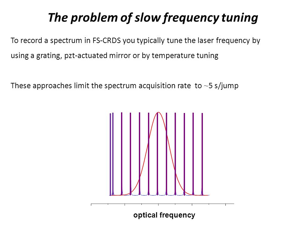 The problem of slow frequency tuning optical frequency To record a spectrum in FS-CRDS you typically tune the laser frequency by using a grating, pzt-actuated mirror or by temperature tuning These approaches limit the spectrum acquisition rate to ~ 5 s/jump