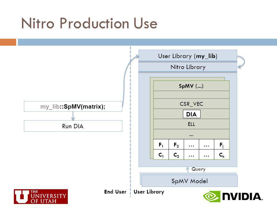 Nitro Library SpMV (...) CSR_VEC DIA ELL... F1F1 F2F2 ……FjFj C1C1 C2C2 ……CkCk Query Models SpMV Model my_lib::SpMV(matrix); Run DIA User Library (my_l