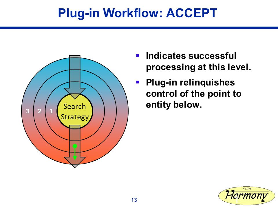 13 Plug-in Workflow: ACCEPT Indicates successful processing at this level.