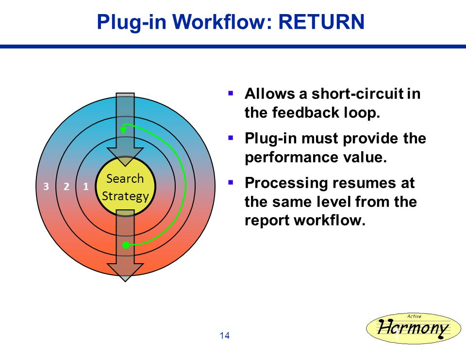 14 Plug-in Workflow: RETURN Allows a short-circuit in the feedback loop.