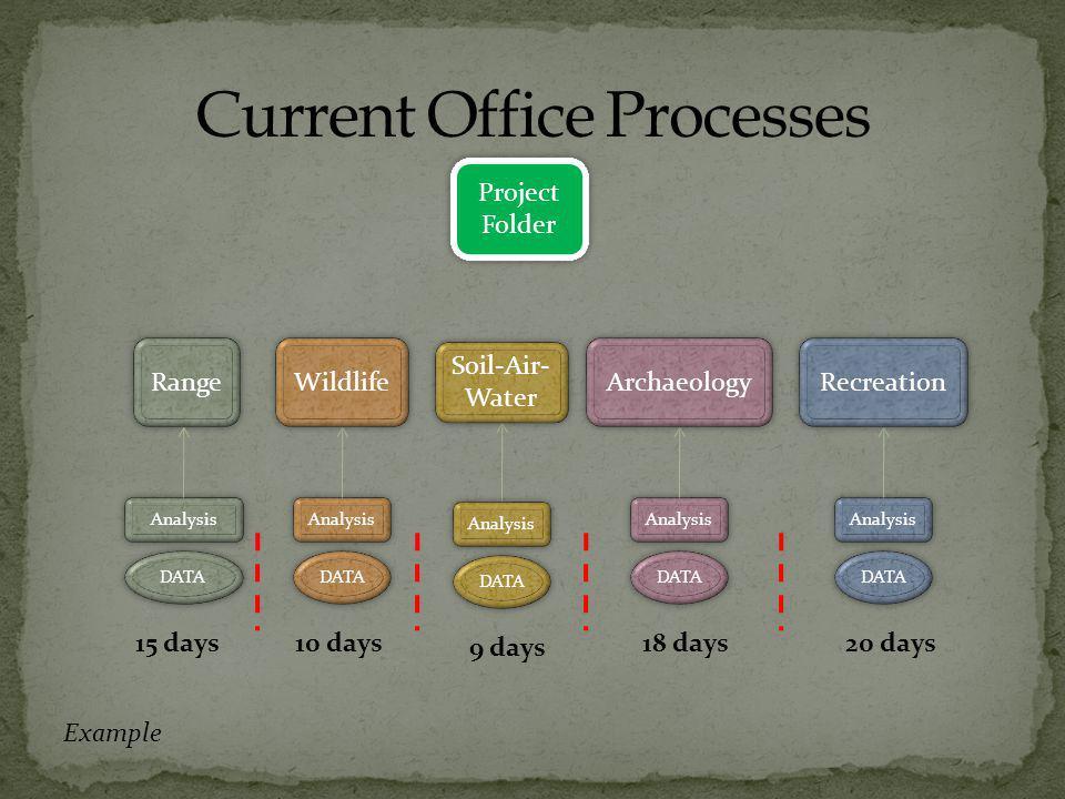Project Folder Analysis DATA 10 days Analysis DATA 9 days Analysis DATA 18 days Analysis DATA 20 days Wildlife Soil-Air- Water Archaeology Recreation Range Analysis DATA 15 days Example