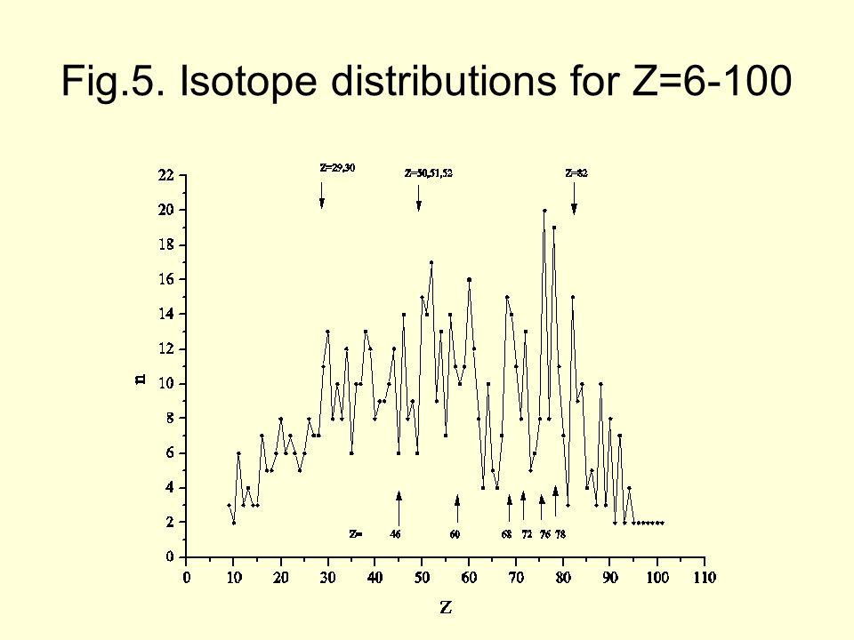 Fig.5. Isotope distributions for Z=6-100