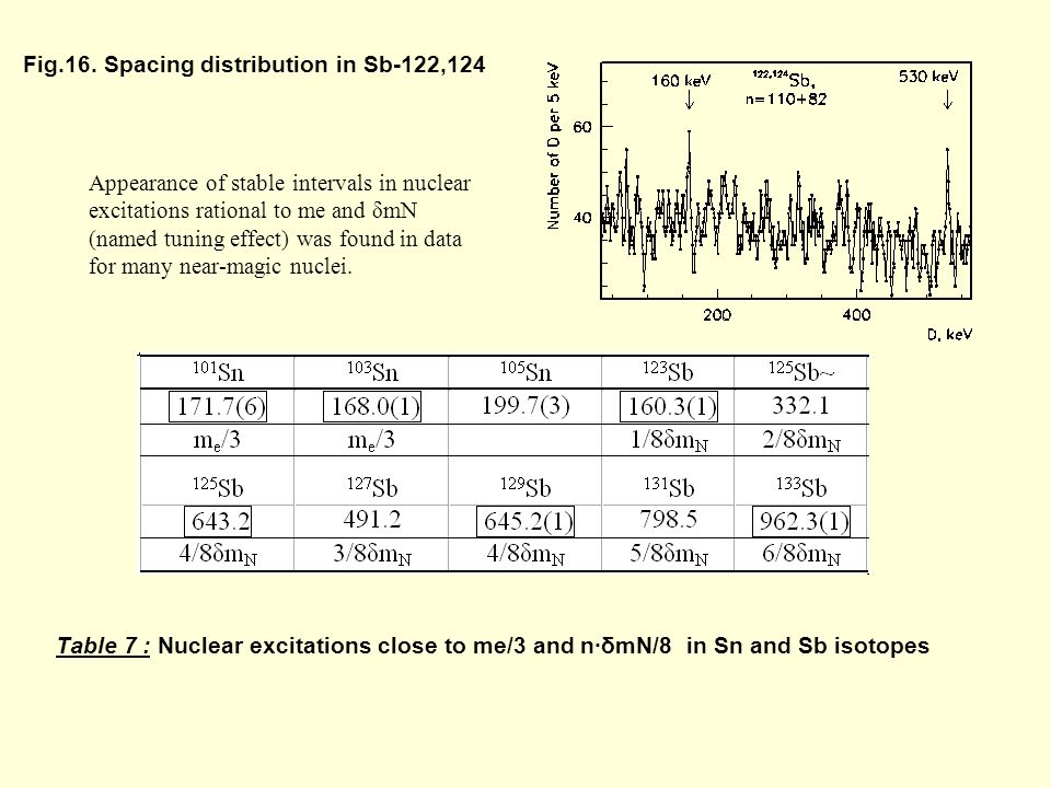 Fig.16. Spacing distribution in Sb-122,124 Table 7 : Nuclear excitations close to me/3 and nδmN/8 in Sn and Sb isotopes Appearance of stable intervals