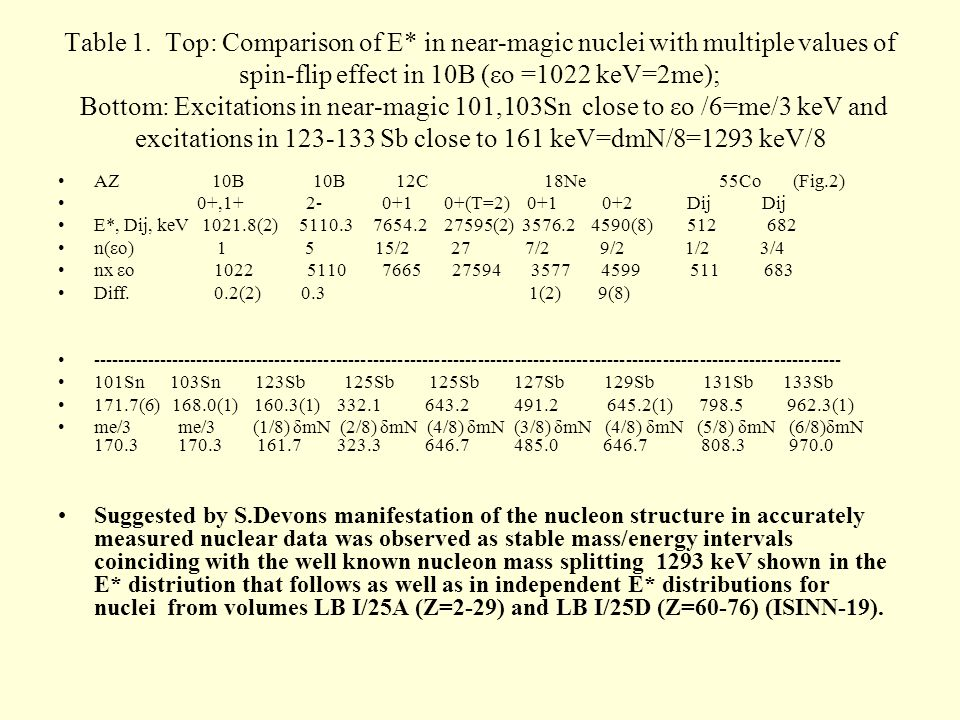 Table 1. Top: Comparison of E* in near-magic nuclei with multiple values of spin-flip effect in 10B (εo =1022 keV=2me); Bottom: Excitations in near-ma