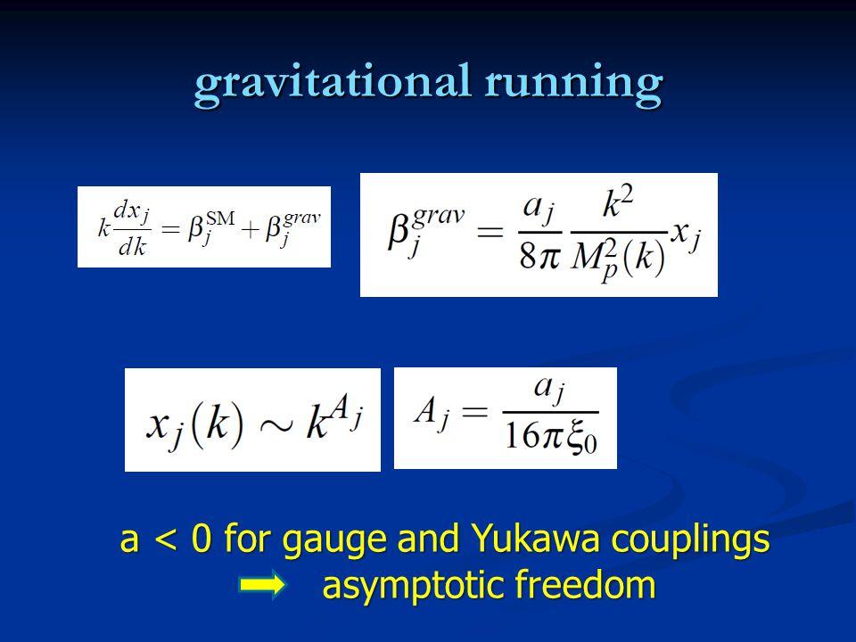 gravitational running a < 0 for gauge and Yukawa couplings asymptotic freedom asymptotic freedom
