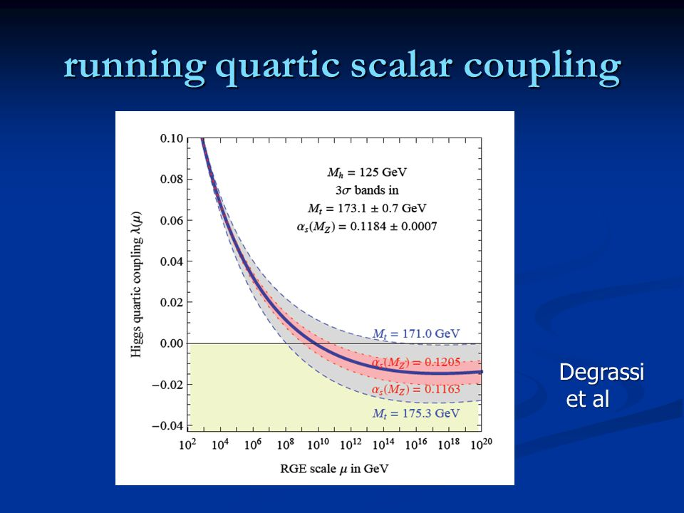 running quartic scalar coupling Degrassi et al et al