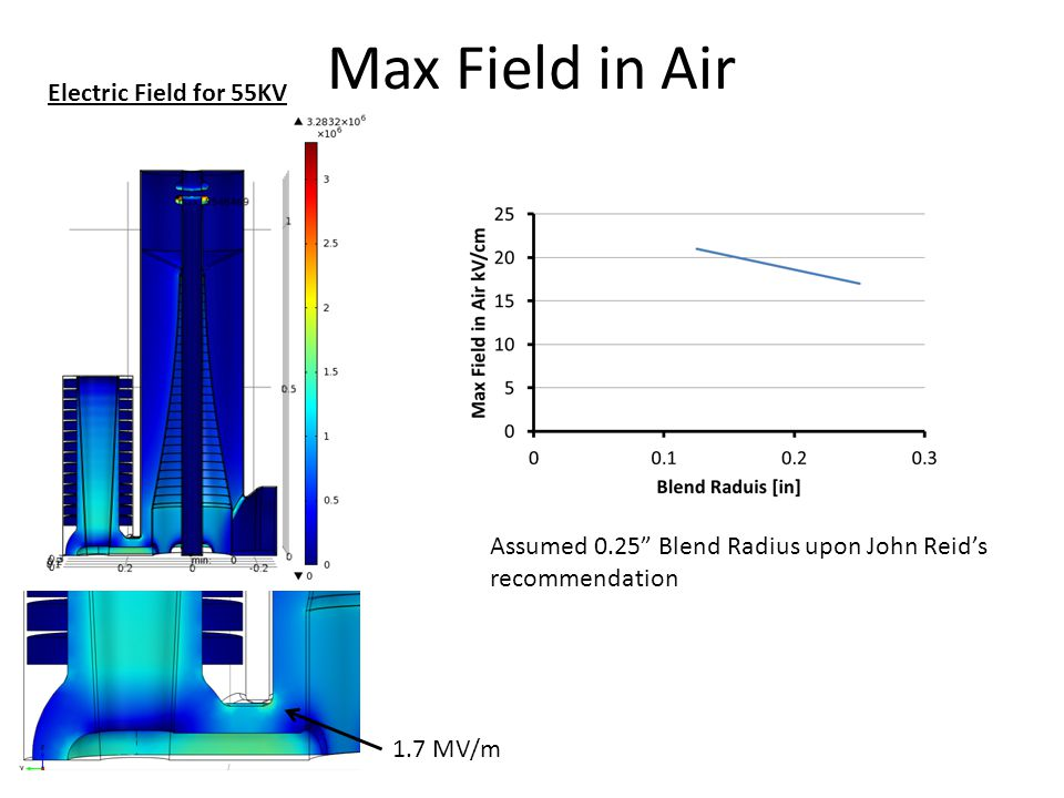 Max Field in Air Electric Field for 55KV 1.7 MV/m Assumed 0.25 Blend Radius upon John Reids recommendation