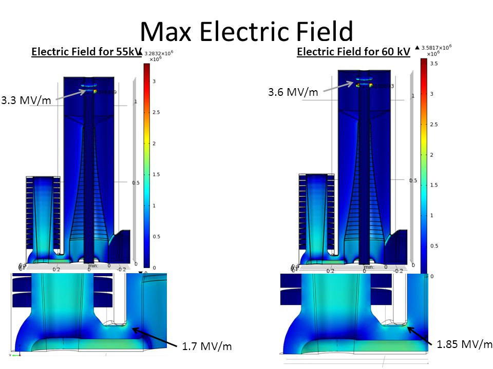 Max Electric Field Electric Field for 55kV 1.7 MV/m Electric Field for 60 kV 1.85 MV/m 3.3 MV/m 3.6 MV/m
