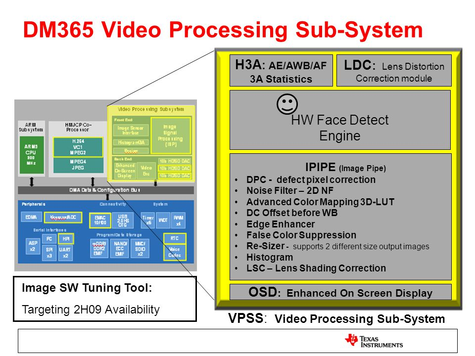 H3A : AE/AWB/AF 3A Statistics OSD : Enhanced On Screen Display IPIPE (Image Pipe) DPC - defect pixel correction Noise Filter – 2D NF Advanced Color Ma