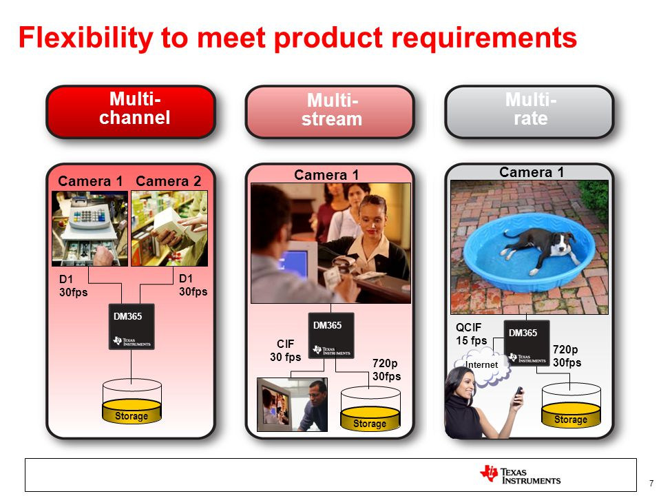 7 Flexibility to meet product requirements Multi- channel Multi- stream Multi- rate Storage Camera 1 Camera 2 DM365 Storage DM365 Internet D1 30fps CI