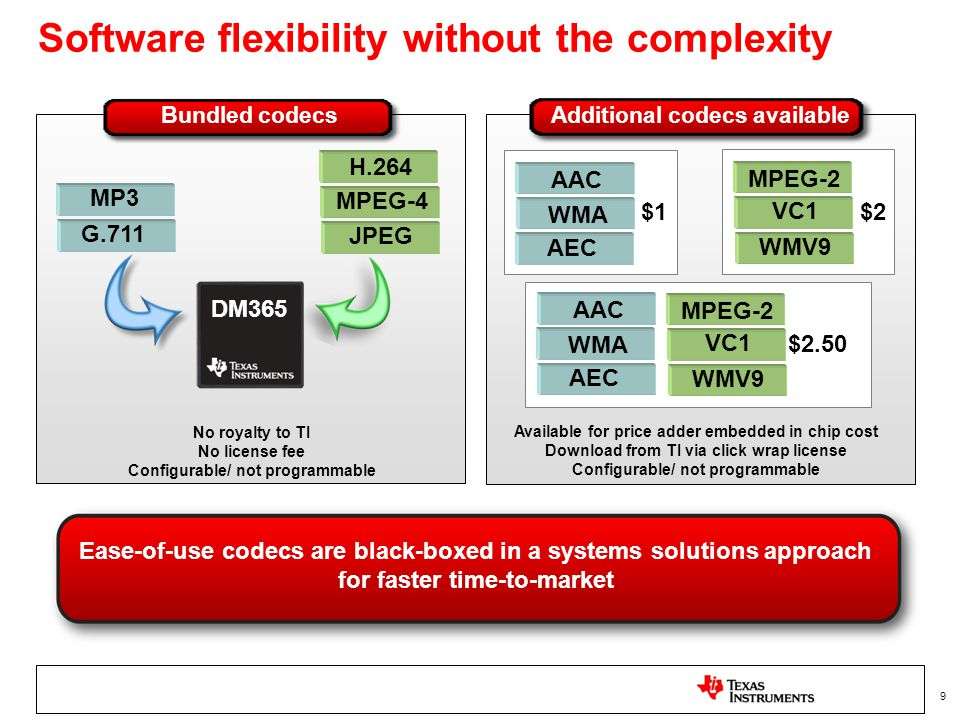 9 Software flexibility without the complexity No royalty to TI No license fee Configurable/ not programmable Available for price adder embedded in chi