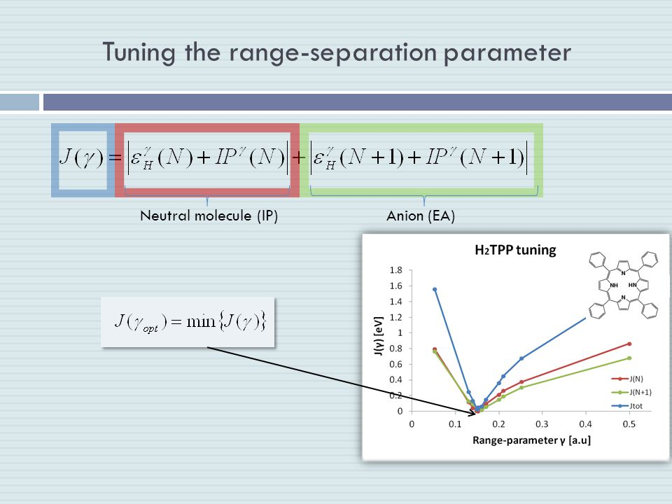 Tuning the range-separation parameter Neutral molecule (IP)Anion (EA)