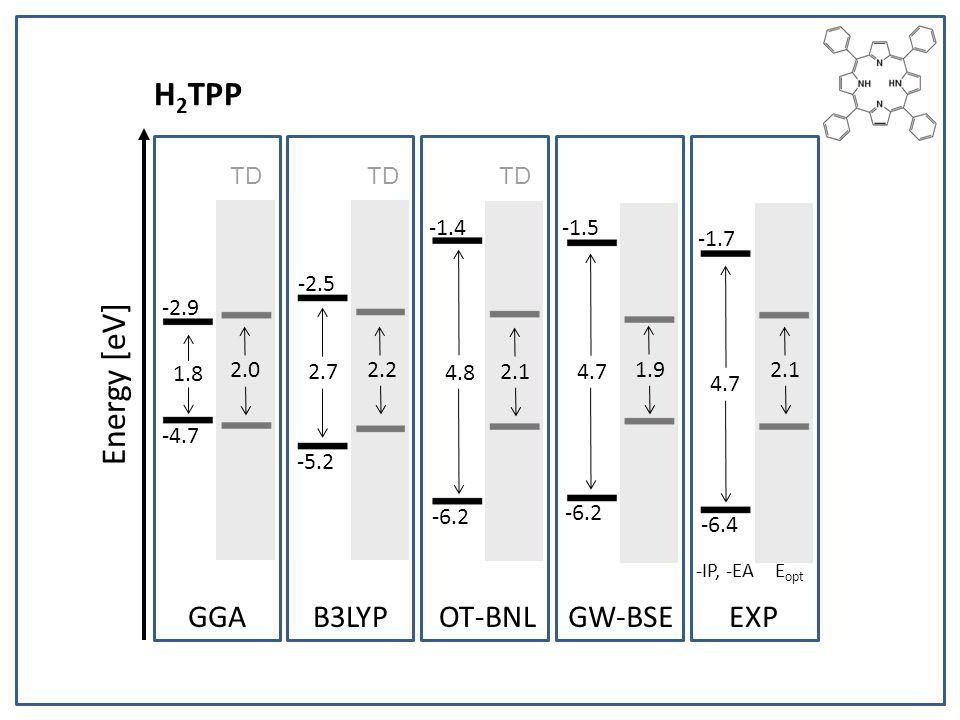 H 2 TPP Energy [eV] -2.9 -4.7 -2.5 -5.2 -1.4 -6.2 -1.5 -6.2 -1.7 -6.4 2.1 1.9 2.1 2.2 4.7 1.8 2.7 4.8 4.7 GGAB3LYPOT-BNLGW-BSEEXP 2.0 -IP, -EA E opt TD
