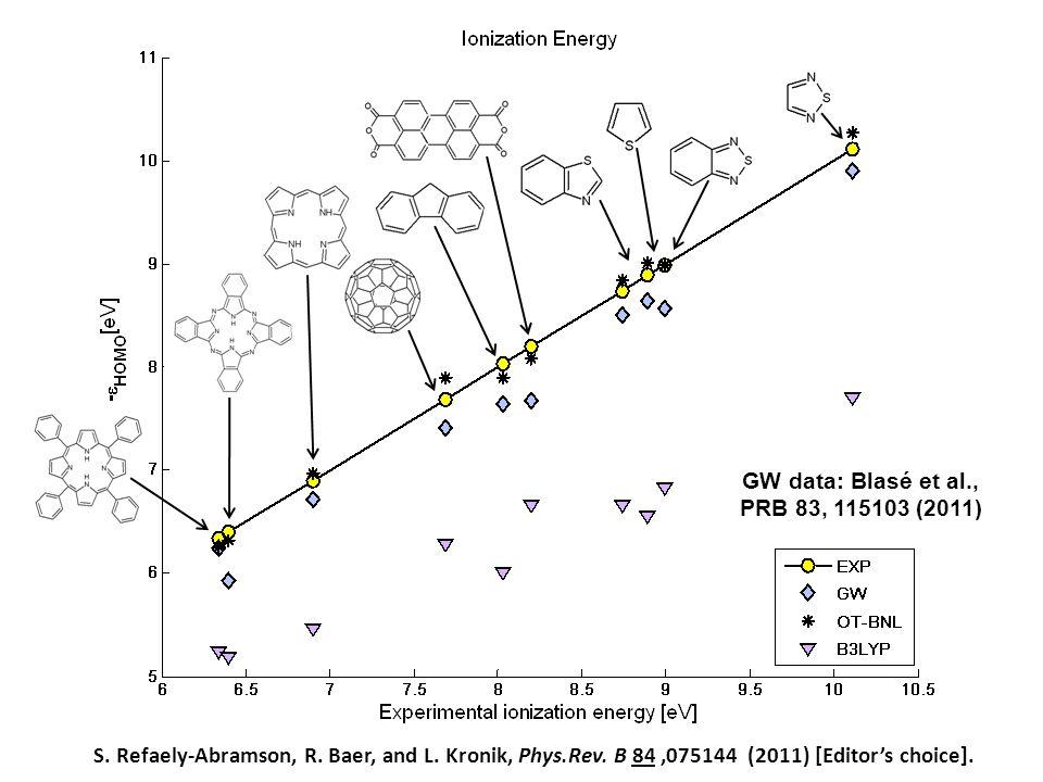GW data: Blasé et al., PRB 83, 115103 (2011) S.Refaely-Abramson, R.