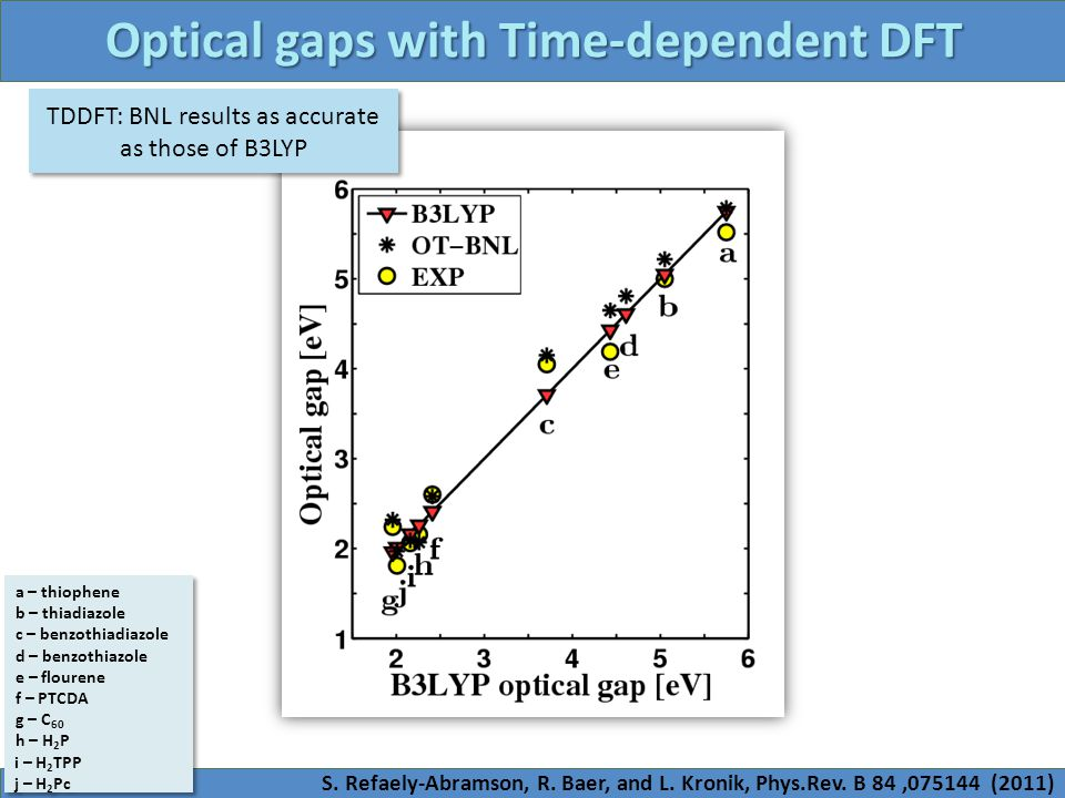 Optical gaps with Time-dependent DFT TDDFT: BNL results as accurate as those of B3LYP a – thiophene b – thiadiazole c – benzothiadiazole d – benzothia