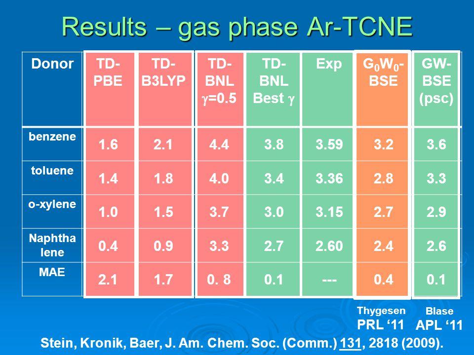 Results – gas phase Ar-TCNE Stein, Kronik, Baer, J.