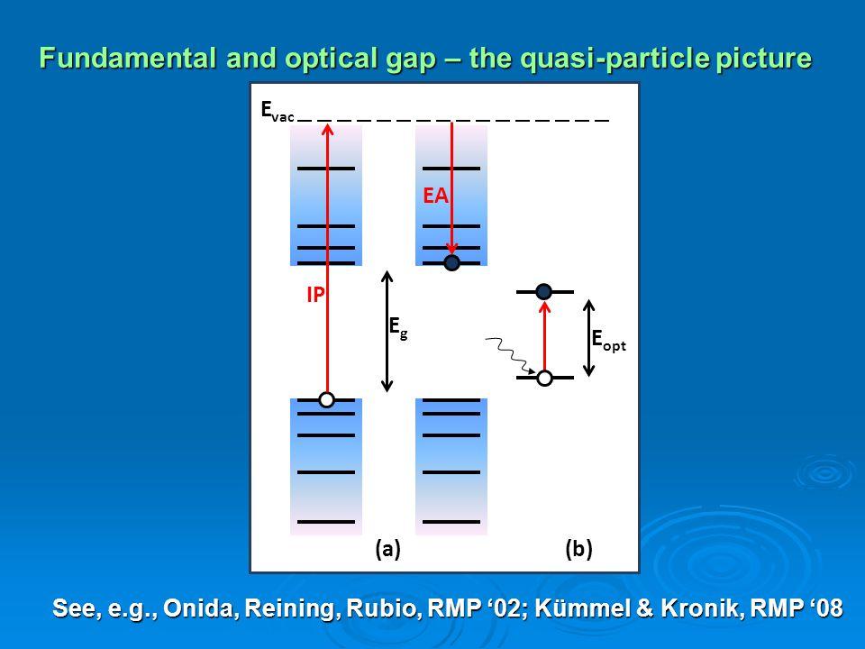 Fundamental and optical gap – the quasi-particle picture derivative discontinuity.