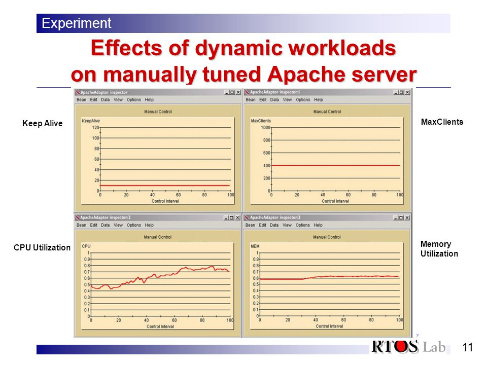 11 Effects of dynamic workloads on manually tuned Apache server Experiment Keep Alive CPU Utilization MaxClients Memory Utilization