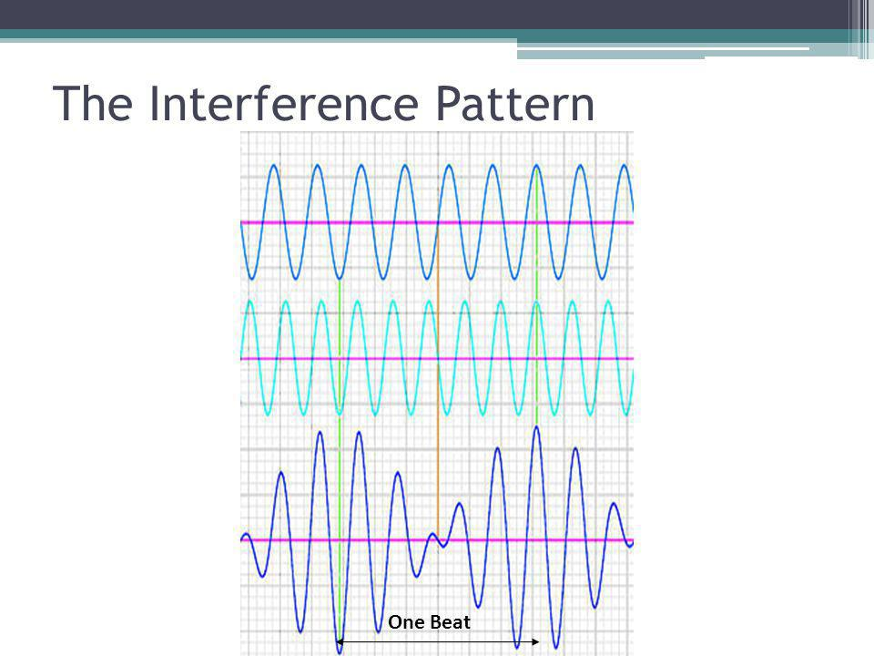 Beat A Beat is created by interference between two nearly identical sound waves Beat – a periodic change in sound intensity one beat is from loud to soft and back to loud (constructive to destructive and back to constructive interference)