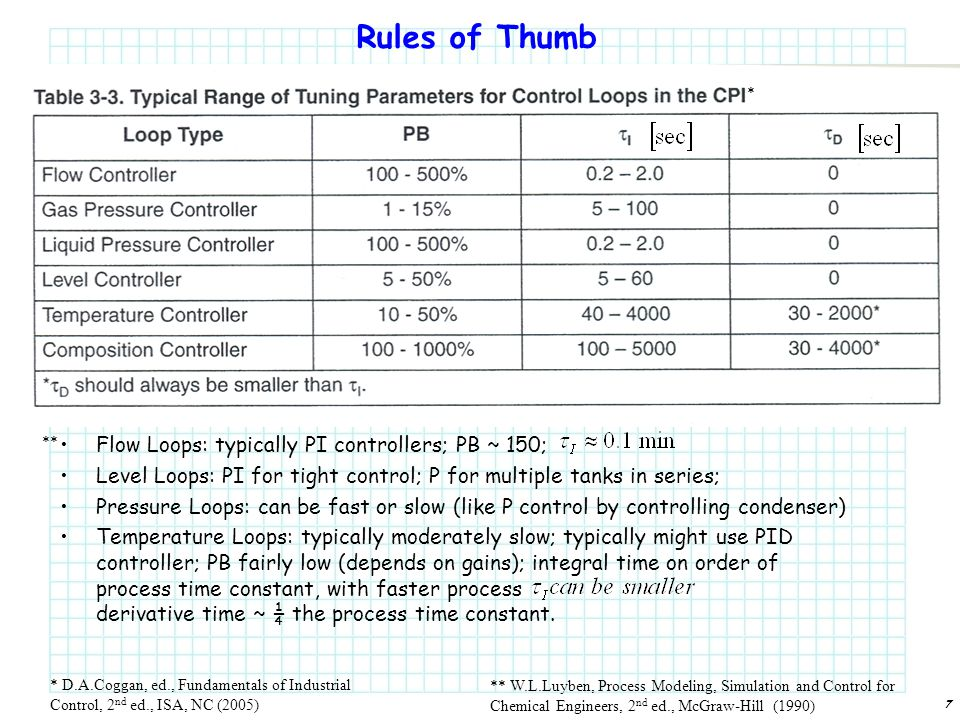 7 Rules of Thumb Flow Loops: typically PI controllers; PB ~ 150; Level Loops: PI for tight control; P for multiple tanks in series; Pressure Loops: can be fast or slow (like P control by controlling condenser) Temperature Loops: typically moderately slow; typically might use PID controller; PB fairly low (depends on gains); integral time on order of process time constant, with faster process derivative time ~ ¼ the process time constant.