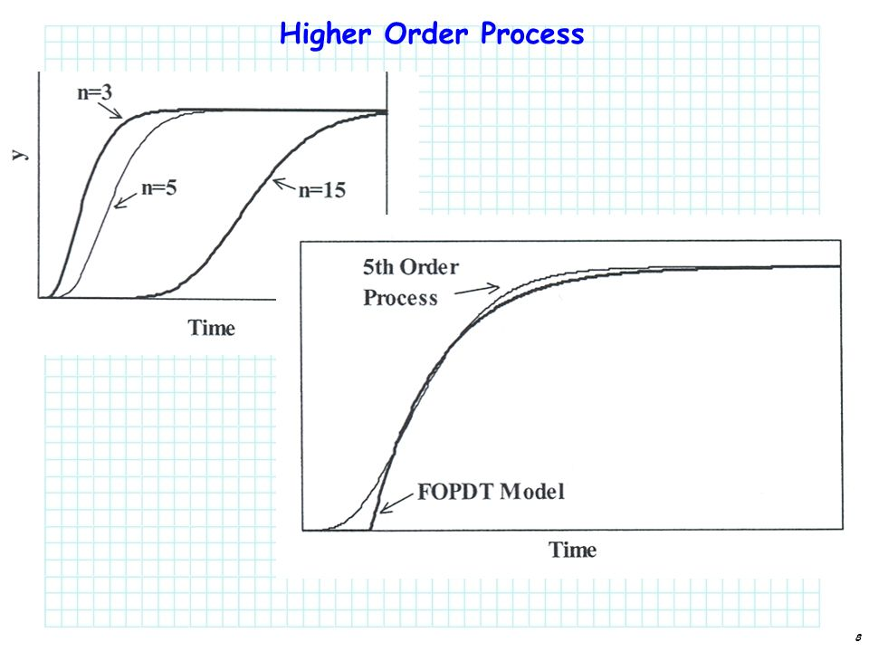 8 Higher Order Process