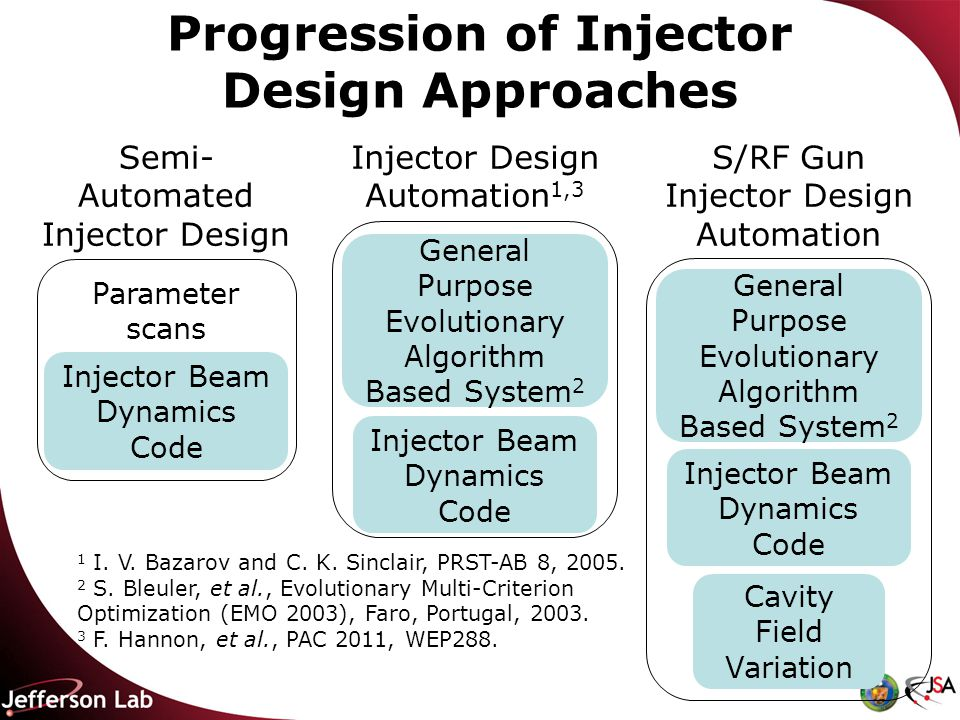 Progression of Injector Design Approaches 1 I. V.