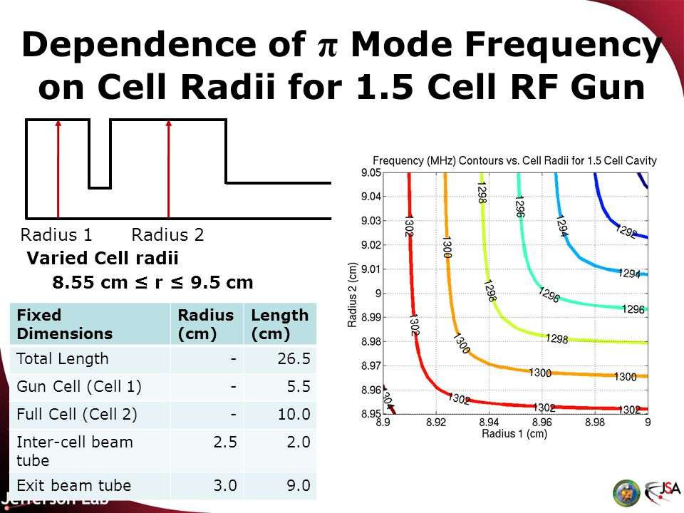Dependence of π Mode Frequency on Cell Radii for 1.5 Cell RF Gun Radius 1Radius 2 Varied Cell radii 8.55 cm r 9.5 cm Fixed Dimensions Radius (cm) Length (cm) Total Length-26.5 Gun Cell (Cell 1)-5.5 Full Cell (Cell 2)-10.0 Inter-cell beam tube Exit beam tube3.09.0