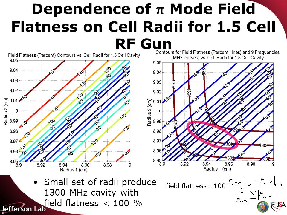 Dependence of π Mode Field Flatness on Cell Radii for 1.5 Cell RF Gun Small set of radii produce 1300 MHz cavity with field flatness < 100 %