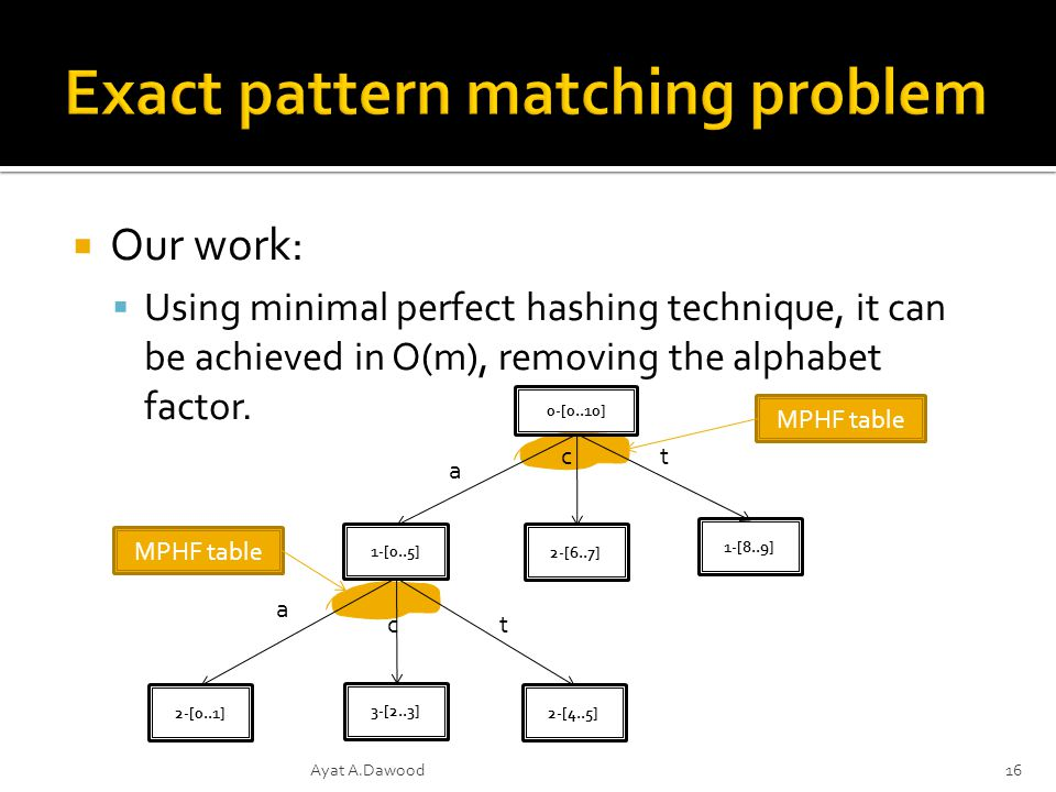 Our work: Using minimal perfect hashing technique, it can be achieved in O(m), removing the alphabet factor.