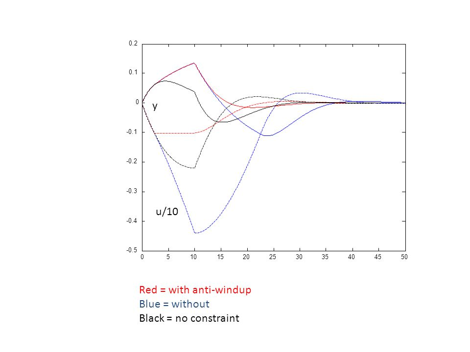 05101520253035404550 -0.5 -0.4 -0.3 -0.2 -0.1 0 0.1 0.2 Red = with anti-windup Blue = without Black = no constraint y u/10