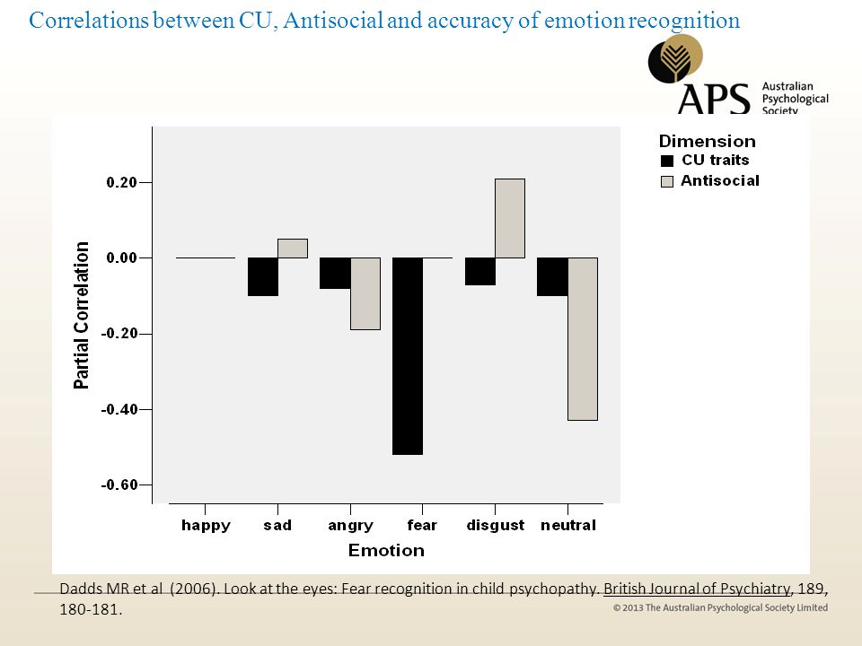 Correlations between CU, Antisocial and accuracy of emotion recognition Dadds MR et al (2006). Look at the eyes: Fear recognition in child psychopathy