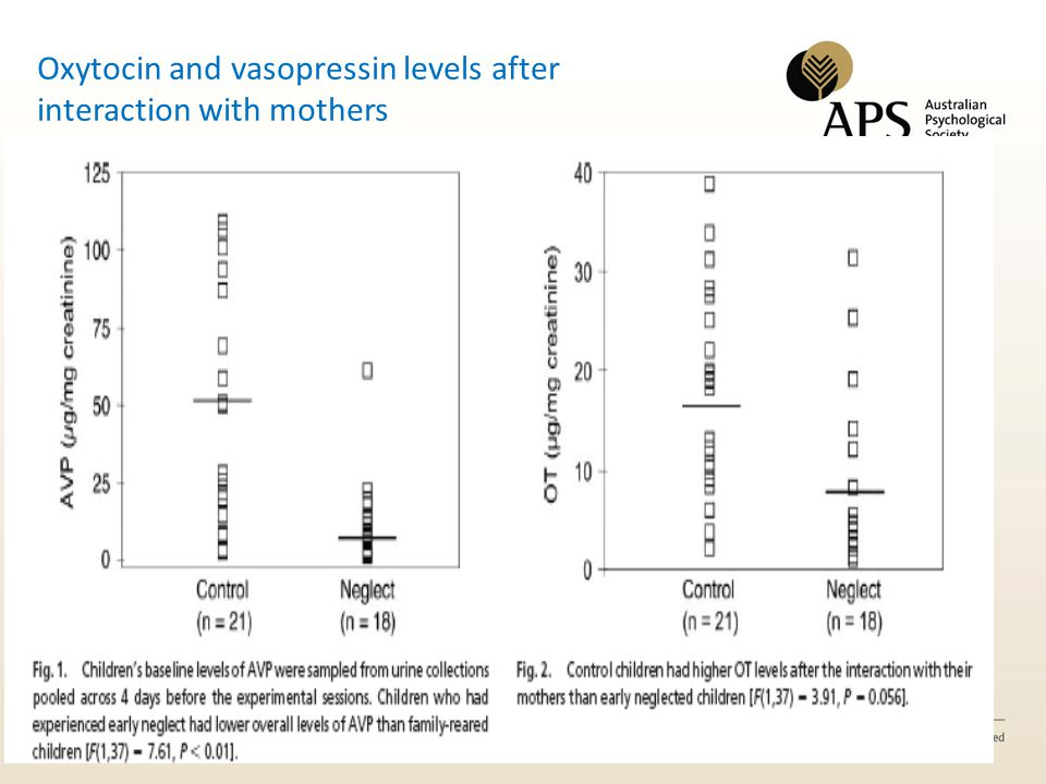 Oxytocin and vasopressin levels after interaction with mothers