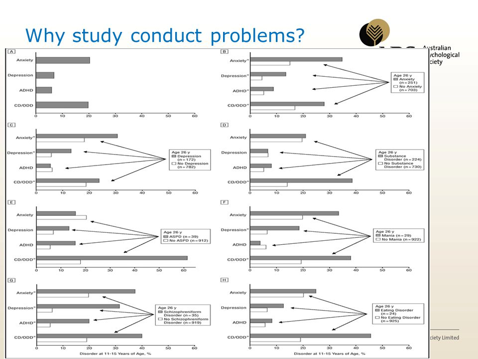 Why study conduct problems? problems?