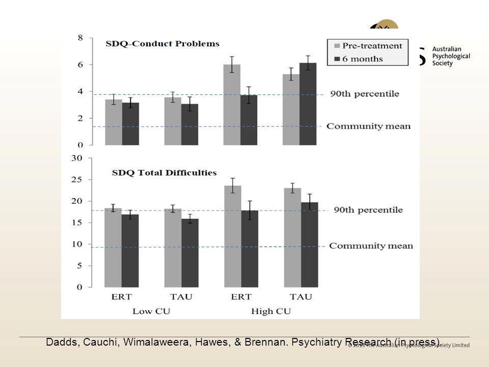 Dadds, Cauchi, Wimalaweera, Hawes, & Brennan. Psychiatry Research (in press).