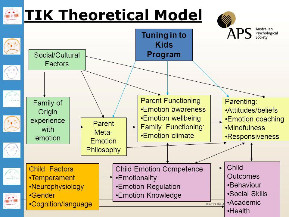 TIK Theoretical Model Parenting: Attitudes/beliefs Emotion coaching Mindfulness Responsiveness Child Emotion Competence Emotionality Emotion Regulatio