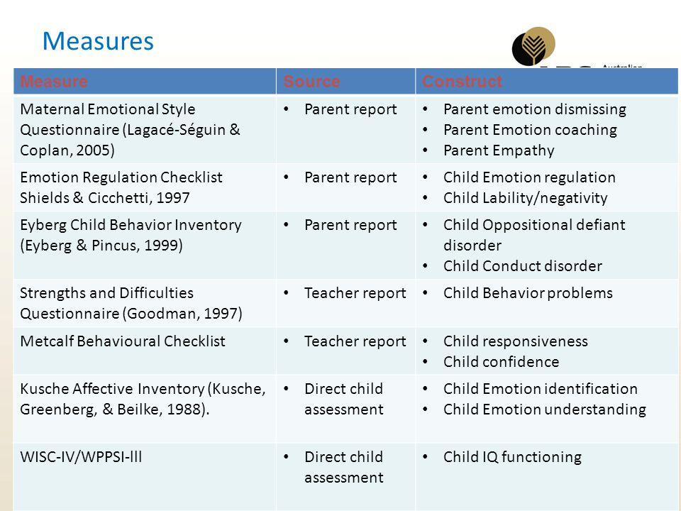 Measures MeasureSourceConstruct Maternal Emotional Style Questionnaire (Lagacé-Séguin & Coplan, 2005) Parent report Parent emotion dismissing Parent E