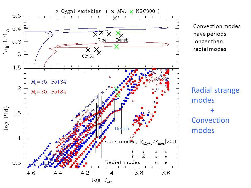 Radial strange modes + Convection modes Deneb Convection modes have periods longer than radial modes