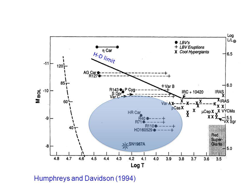 Humphreys and Davidson (1994) H-D limit