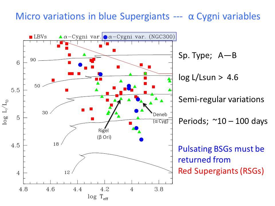 Kaufer et al. (1997) α Cyg (Deneb) 40 days 50 days