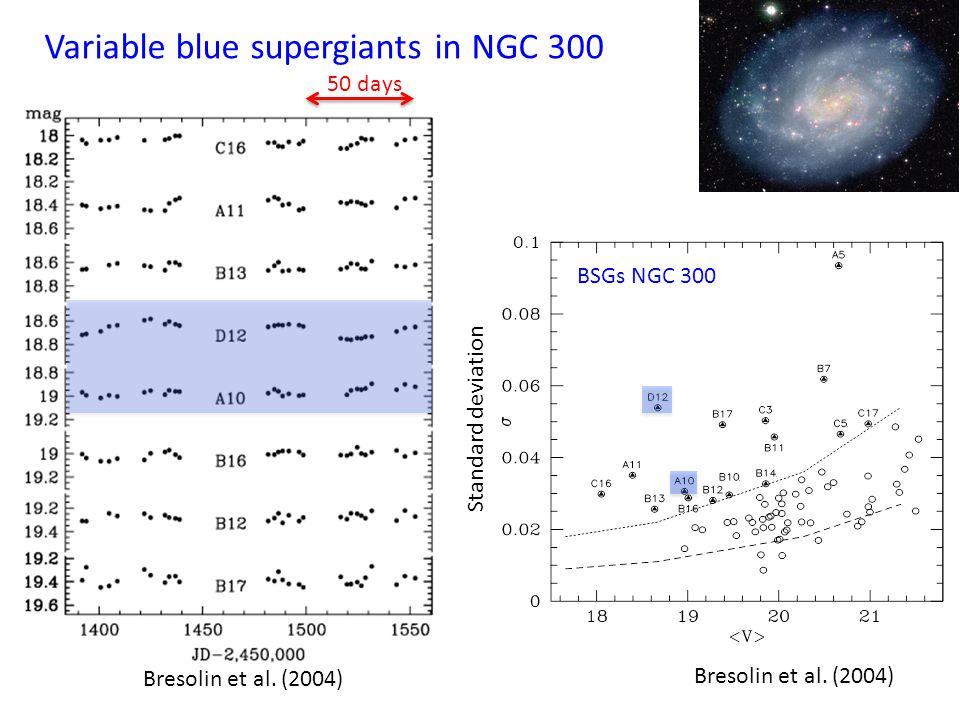 50 days Variable blue supergiants in NGC 300 9000 K logL=5.3; 72.5 days 9250 K logL=5.1; 96.1 days Two stars show regular light curves, ----- radial pulsations D12 A10