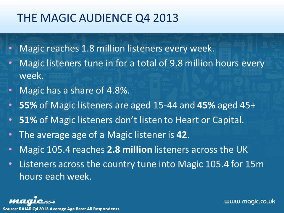 THE MAGIC AUDIENCE Q4 2013 Magic reaches 1.8 million listeners every week. Magic listeners tune in for a total of 9.8 million hours every week. Magic