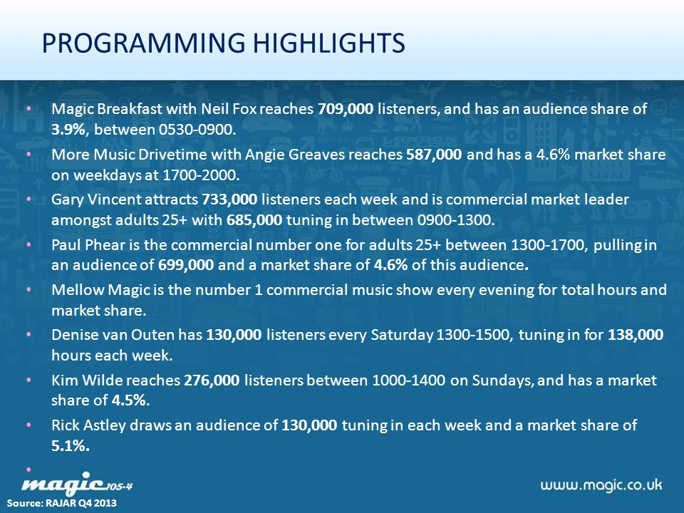 PROGRAMMING HIGHLIGHTS Magic Breakfast with Neil Fox reaches 709,000 listeners, and has an audience share of 3.9%, between 0530-0900. More Music Drive