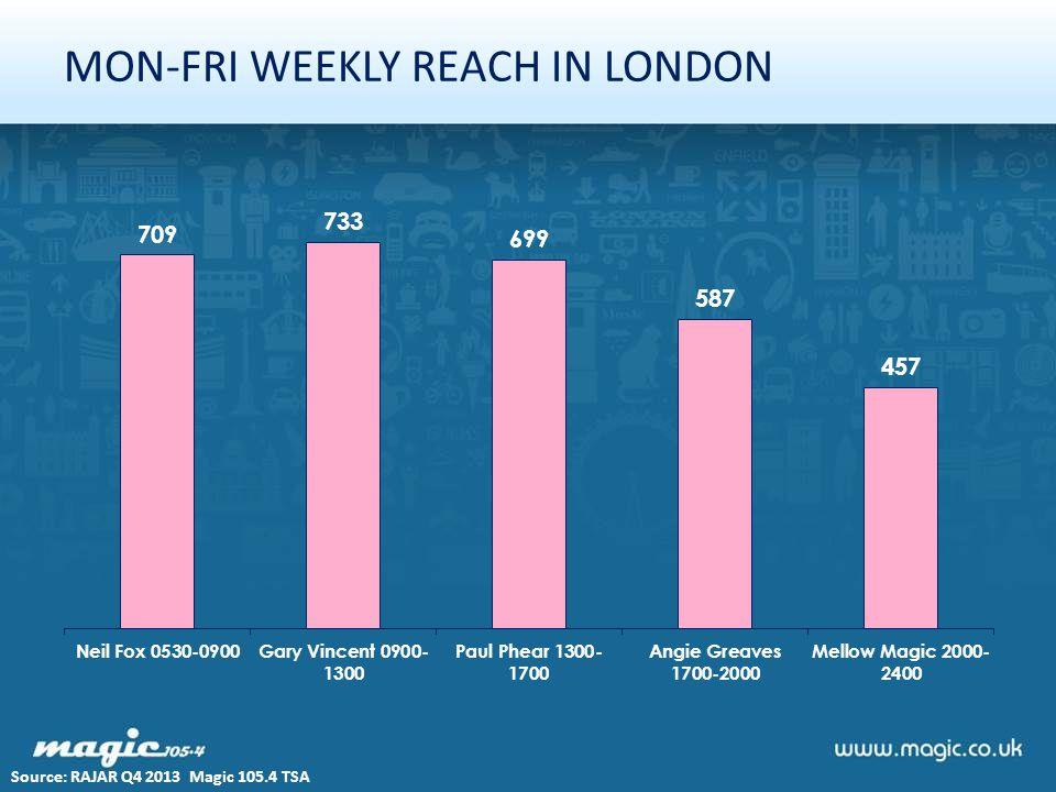 MON-FRI WEEKLY REACH IN LONDON Source: RAJAR Q4 2013 Magic 105.4 TSA