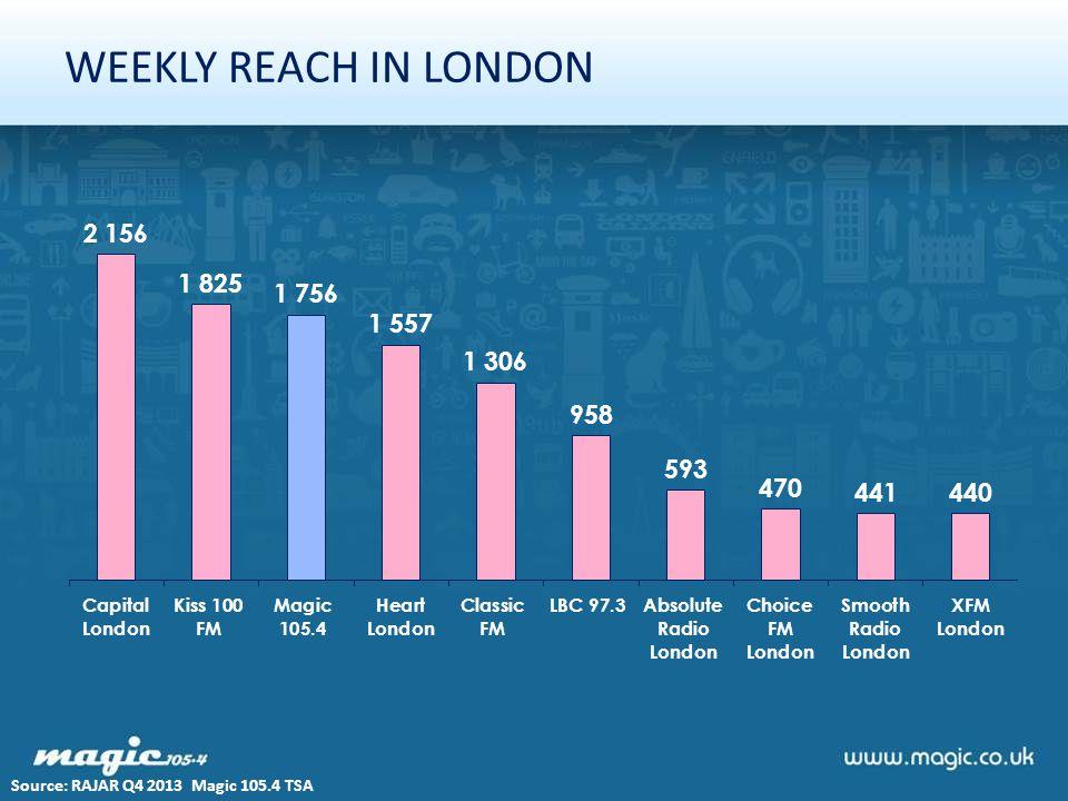 WEEKLY REACH IN LONDON Source: RAJAR Q4 2013 Magic 105.4 TSA