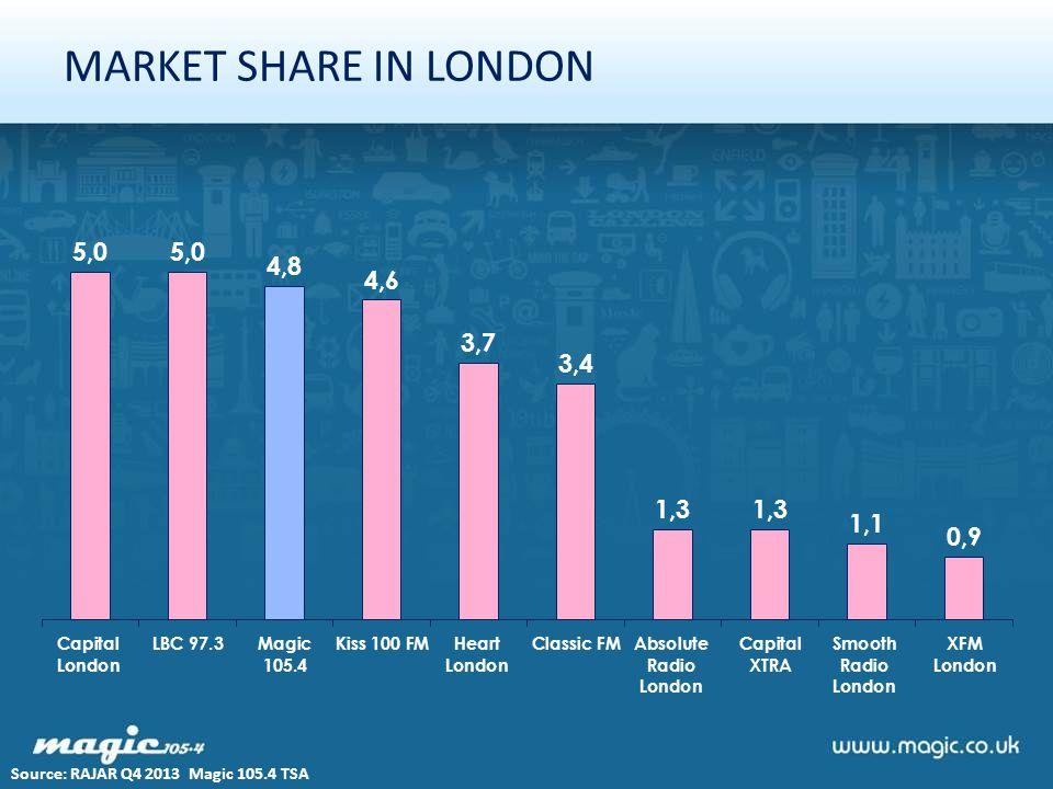 MARKET SHARE IN LONDON Source: RAJAR Q4 2013 Magic 105.4 TSA