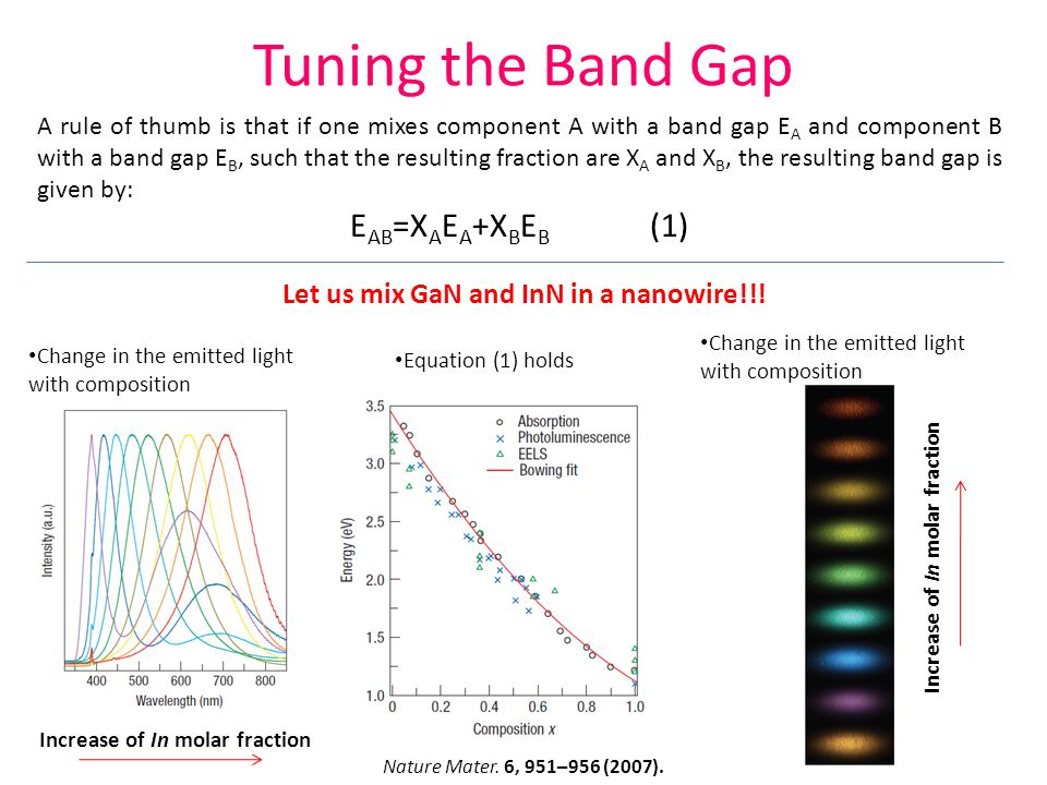Tuning the Band Gap A rule of thumb is that if one mixes component A with a band gap E A and component B with a band gap E B, such that the resulting fraction are X A and X B, the resulting band gap is given by: E AB =X A E A +X B E B (1) Let us mix GaN and InN in a nanowire!!.